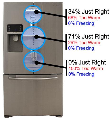 Samsung French Door Refrigerator Temperature Settings: Reviewed.com Refrigerators