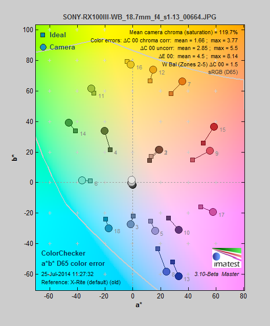 The Sony Cyber-shot RX100 III's color gamut and accuracy.