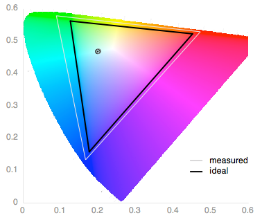 A color gamut chart detailing the chromatic performance of the Motorola Moto X 2014's OLED screen.
