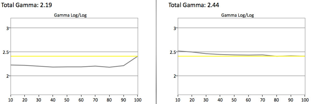 Before calibration, the H6400 has a gamma of 2.19. Post-calibration, the gamma is closer to the ideal of 2.4.