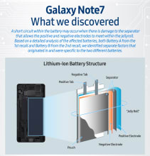 Samsung Note 7 Infographic