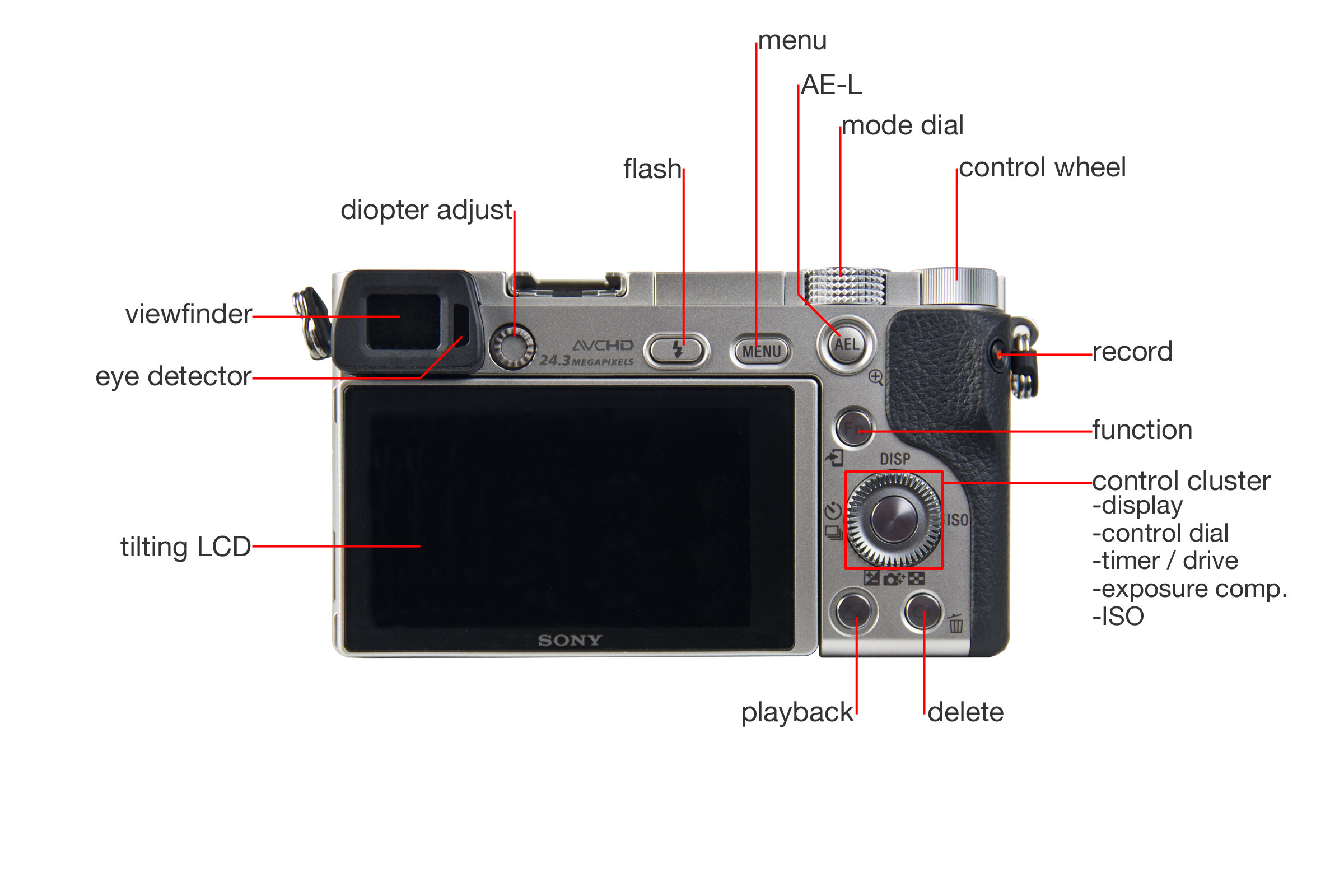 A closer look at the Sony A6000's back.