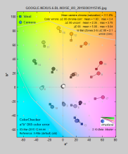 GOOGLE-NEXUS-6-review-science-color-error.png