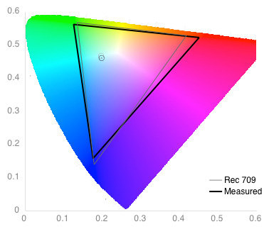 Color Gamut Graph