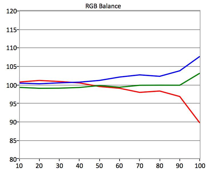 Samsung-MU9000-SDR-RGB-Balance