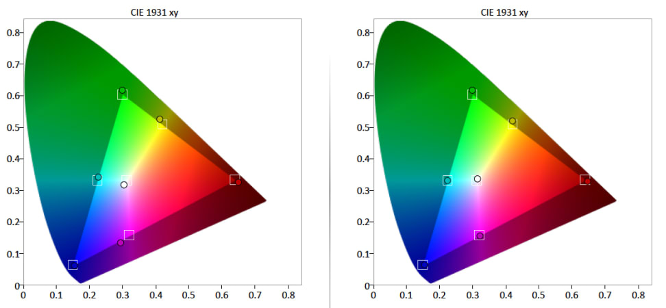 Sony-X930C-Color-Gamut