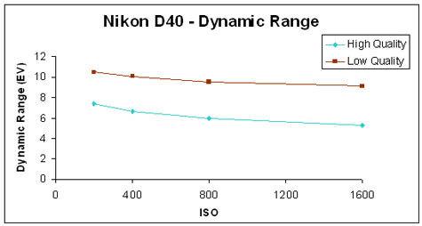 NikonD40-DynamicRangeGR.jpg