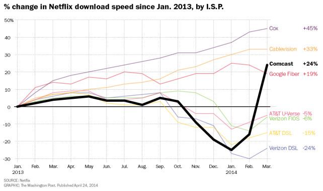 netflix-speeds.jpg