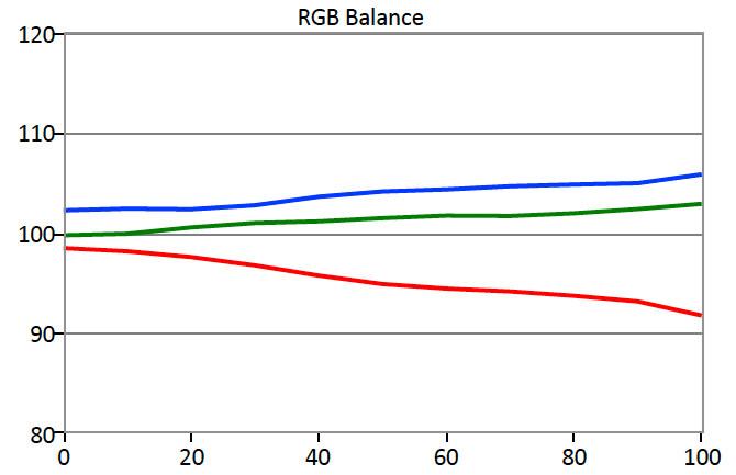BenQ-PG2401PT-RGB-Balance.jpg