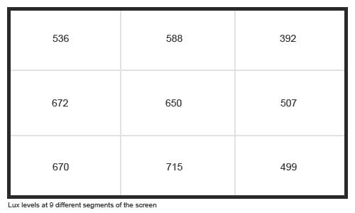 Uniformity Graph