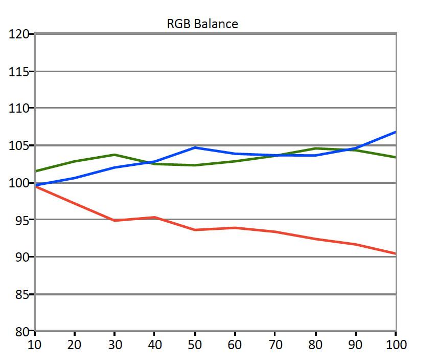 Samsung-KU7000-RGB