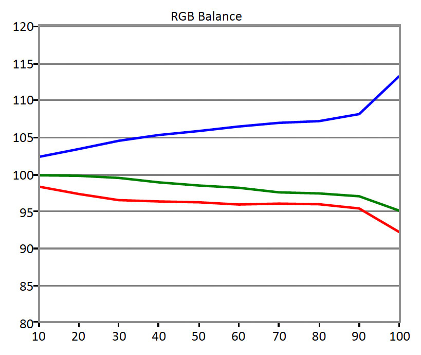 BenQ-XL2420G-RGB-Balance.jpg