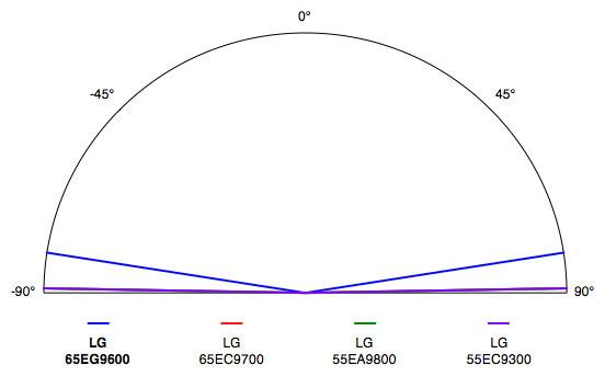 LG-65EG9600-Viewing-Angle