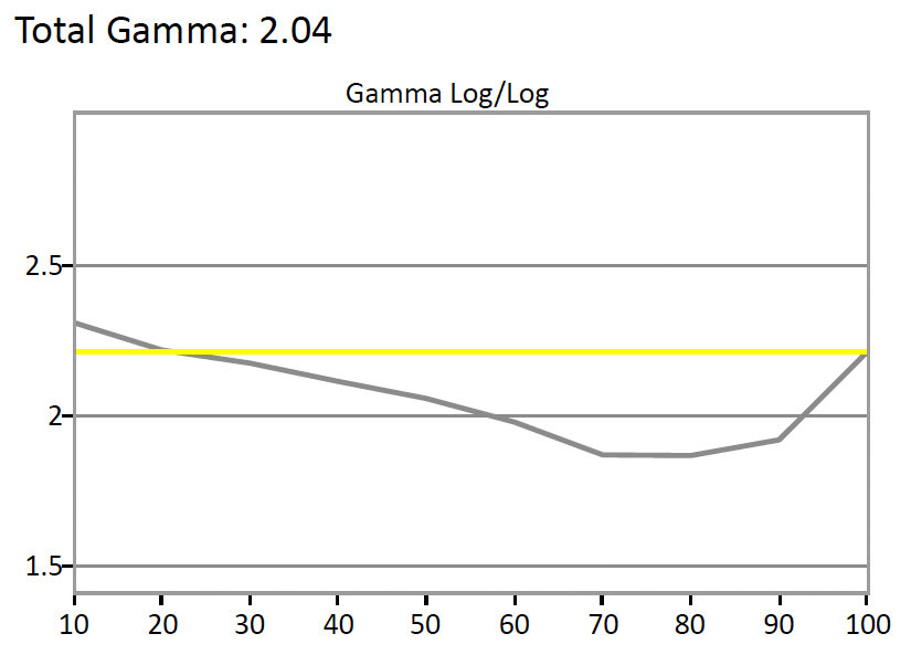 Viz-DSeries-Gamma