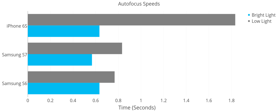 Autofocus Speeds: iPhone 6S vs. S6 vs. S7