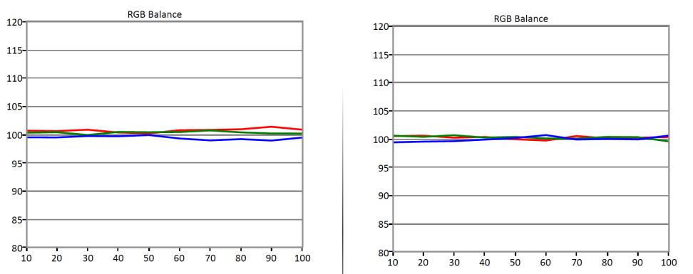 LG-65EG9600-RGB-Balance