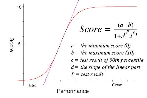 performance graphalt.jpg