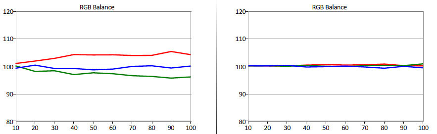Vizio-M602i-B3-RGB-Balance.jpg