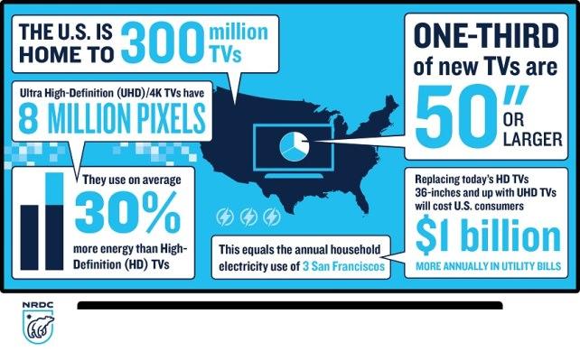 NRDC infographic