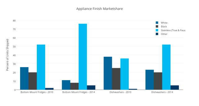 Appliance Finish Marketshare