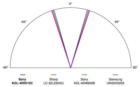 Sony-KDL-40R510C-Viewing