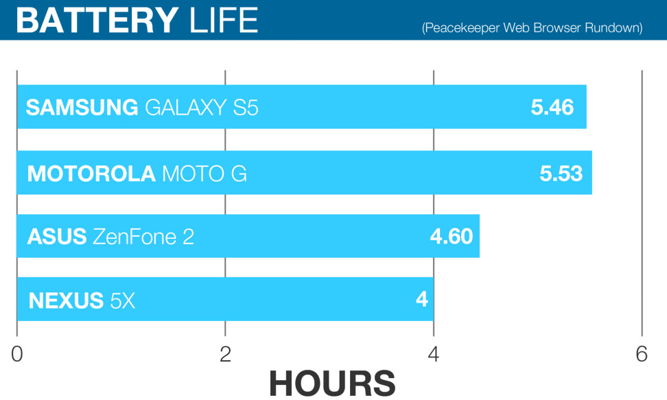 nexus-battery-life