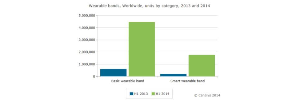 Global Wearable Shipments