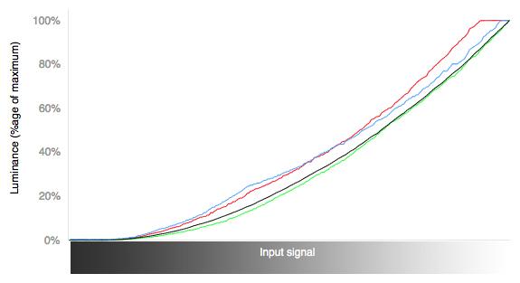 color-curves.jpg